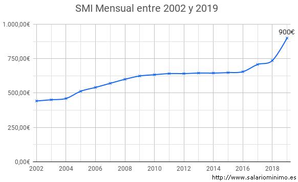 Gráfica de evolución del salario mínimo interprofesional en España hasta 2019