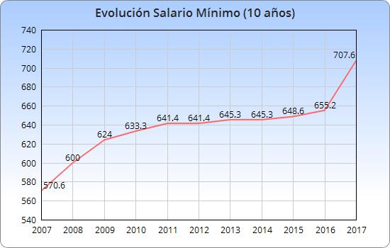 Gráfico – inflação histórica IPC Brasil (anual) – prazo completo